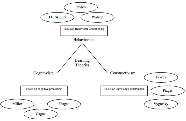 behaviorism cognitivism constructivism Behaviourism vs constructivism in psychology behaviorism in psychology based on the proposition that all things which organisms do — including acting, thinking and feeling—can and should be regarded as behaviors.