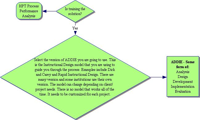 Instructional Design Page 3 Dr Ray Pastore S Instructional Technology Blog
